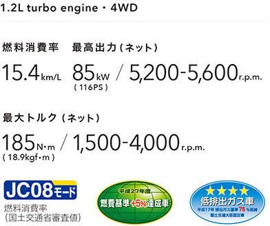 燃料消費率15.4km/L 最高出力85kW(116PS) / 5,200-5,600r.p.m. 最大トルク185N・m(18,9kgf・m) / 1,500-4,000r.p.m.