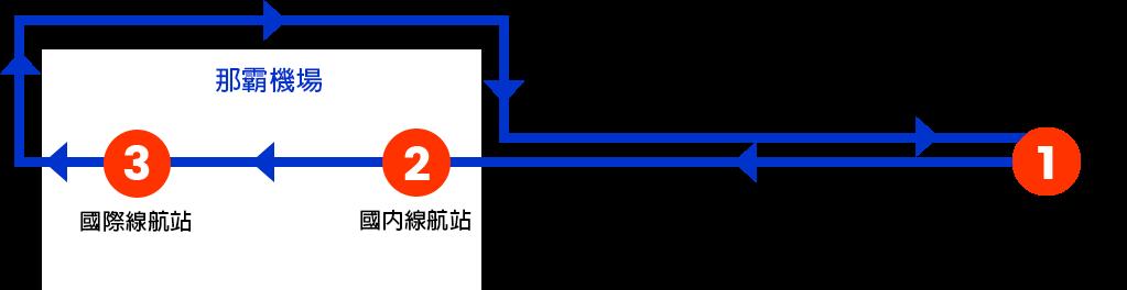 1.OTS租車公司 臨空豐崎營業所 → 2.國內線 航站前 → 3.國際線 航站前