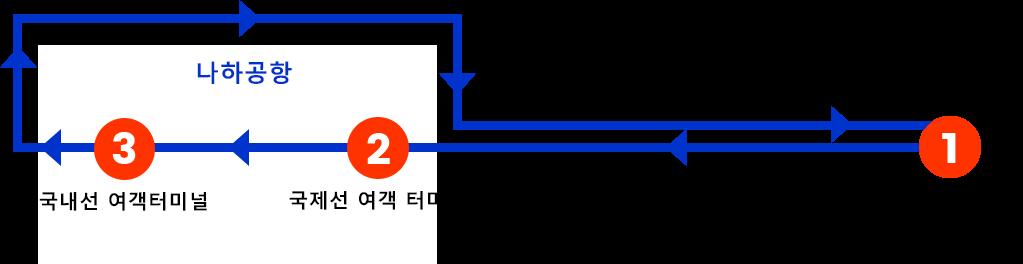 1.OTS렌터카 린쿠 토요사키 영업소 → 2.국내선 여객터미널 앞 → 3.국제선 여객터미널 앞
