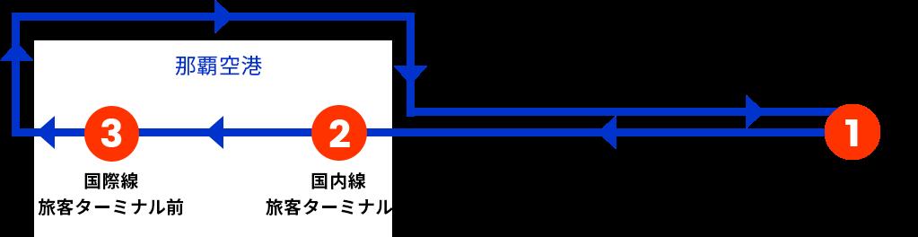 1.OTSレンタカー 臨空豊崎営業所 → 2.国内線 旅客ターミナル前 → 3.国際線 旅客ターミナル前