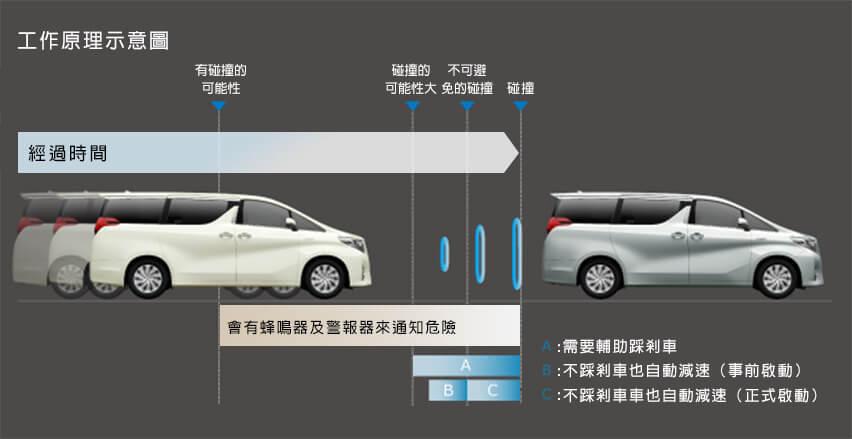 自動剎車,預防撞擊安全系統(毫米波雷達方式)